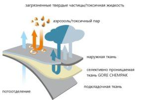 Некоторые сведения о селективно проницаемых тканях GORE CHEMPAK